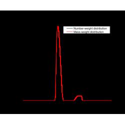 Titanium dioxide nanoparticles, hydrophobized, 40 wt.%...
